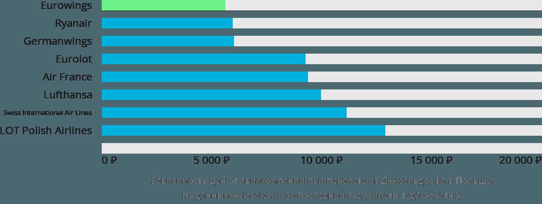 Динамика цен в зависимости от авиакомпании, совершающей перелет из Дюссельдорфа в Польшу
