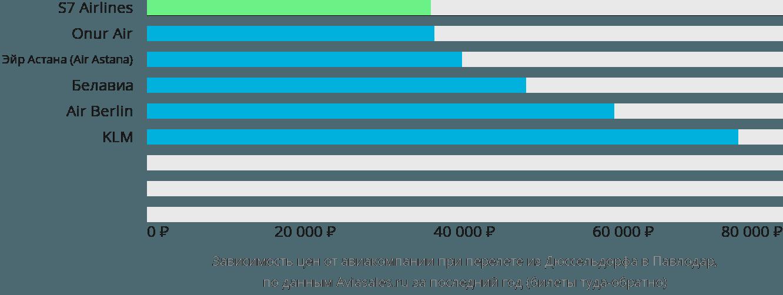 Динамика цен в зависимости от авиакомпании, совершающей перелет из Дюссельдорфа в Павлодар