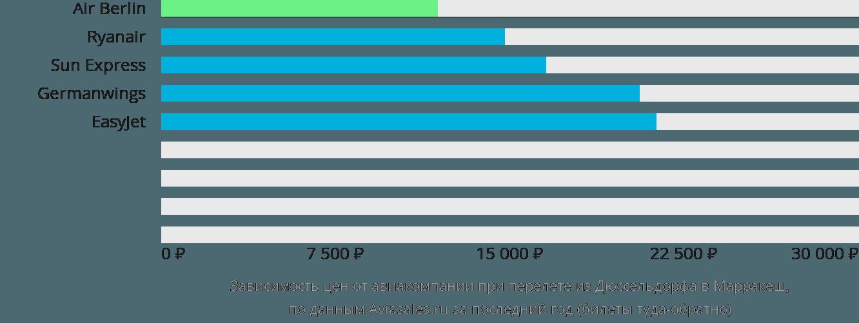 Динамика цен в зависимости от авиакомпании, совершающей перелет из Дюссельдорфа в Марракеш