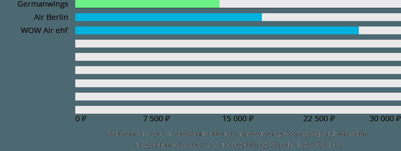 Динамика цен в зависимости от авиакомпании, совершающей перелет из Дюссельдорфа в Рейкьявик