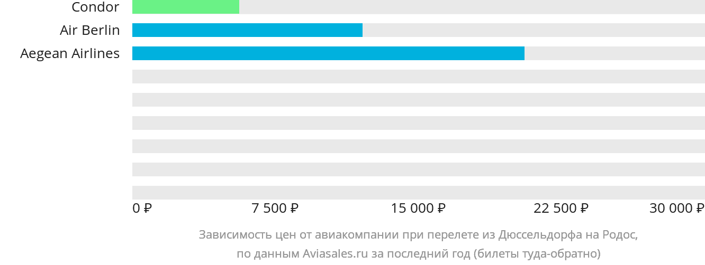 Динамика цен в зависимости от авиакомпании, совершающей перелет из Дюссельдорфа на Родос