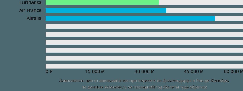 Динамика цен в зависимости от авиакомпании, совершающей перелет из Дюссельдорфа в Рио-де-Жанейро