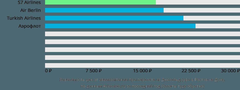 Динамика цен в зависимости от авиакомпании, совершающей перелет из Дюссельдорфа в Ростов-на-Дону
