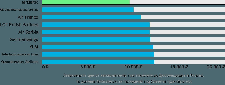Динамика цен в зависимости от авиакомпании, совершающей перелёт из Дюссельдорфа в Россию