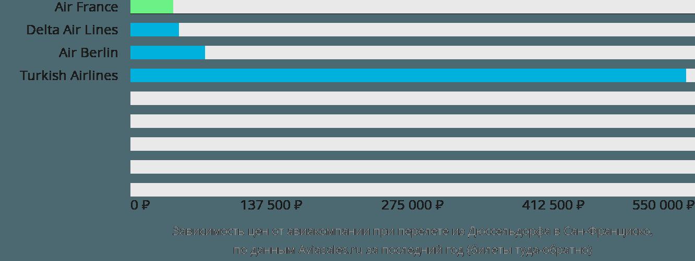Динамика цен в зависимости от авиакомпании, совершающей перелет из Дюссельдорфа в Сан-Франциско