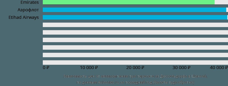 Динамика цен в зависимости от авиакомпании, совершающей перелет из Дюссельдорфа в Шанхай
