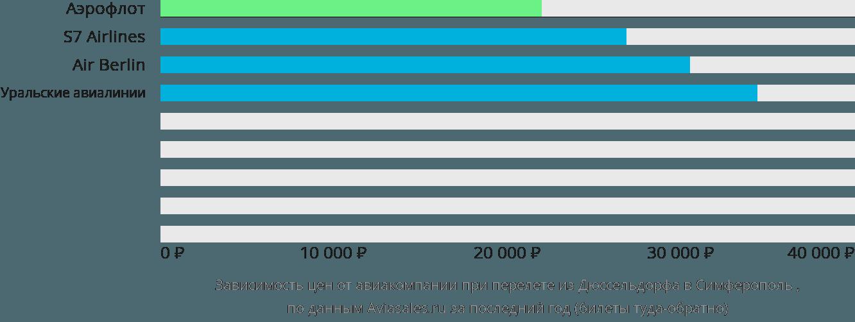 Динамика цен в зависимости от авиакомпании, совершающей перелет из Дюссельдорфа в Симферополь