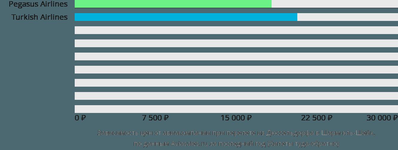 Динамика цен в зависимости от авиакомпании, совершающей перелет из Дюссельдорфа в Шарм-эль-Шейх