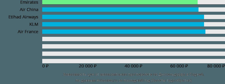 Динамика цен в зависимости от авиакомпании, совершающей перелет из Дюссельдорфа в Сидней