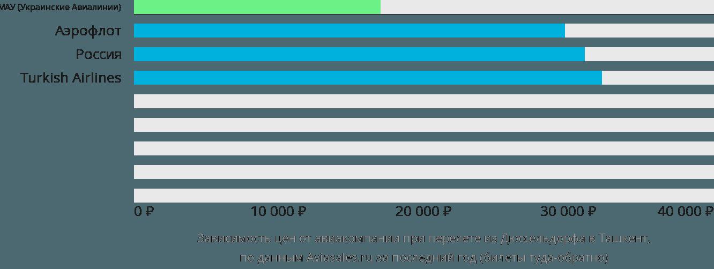 Динамика цен в зависимости от авиакомпании, совершающей перелет из Дюссельдорфа в Ташкент