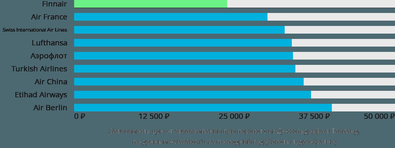 Динамика цен в зависимости от авиакомпании, совершающей перелет из Дюссельдорфа в Таиланд