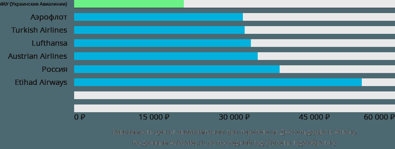 Динамика цен в зависимости от авиакомпании, совершающей перелет из Дюссельдорфа в Астану