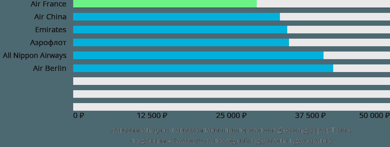 Динамика цен в зависимости от авиакомпании, совершающей перелет из Дюссельдорфа в Токио