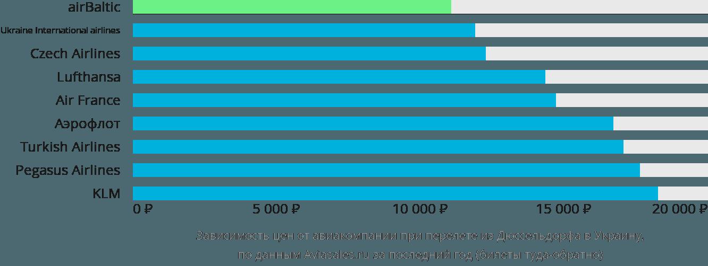 Динамика цен в зависимости от авиакомпании, совершающей перелет из Дюссельдорфа в Украину