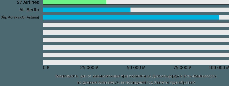 Динамика цен в зависимости от авиакомпании, совершающей перелет из Дюссельдорфа в Усть-Каменогорск