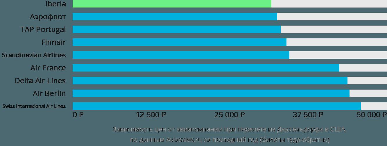 Динамика цен в зависимости от авиакомпании, совершающей перелет из Дюссельдорфа в США
