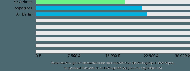 Динамика цен в зависимости от авиакомпании, совершающей перелет из Дюссельдорфа в Волгоград