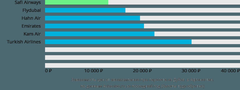 Динамика цен в зависимости от авиакомпании, совершающей перелет из Дубая  в Афганистан