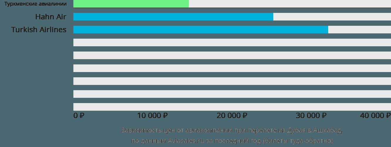 Динамика цен в зависимости от авиакомпании, совершающей перелет из Дубая в Ашхабад