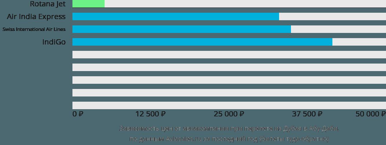 Динамика цен в зависимости от авиакомпании, совершающей перелет из Дубаи в Абу-Даби