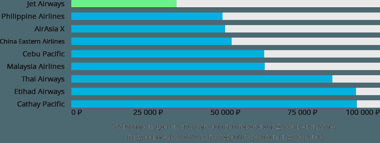 Динамика цен в зависимости от авиакомпании, совершающей перелёт из Дубая в Австралию
