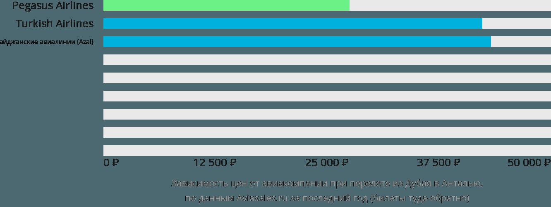Динамика цен в зависимости от авиакомпании, совершающей перелет из Дубая в Анталью