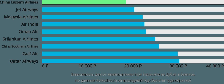 Динамика цен в зависимости от авиакомпании, совершающей перелет из Дубая в Бангкок