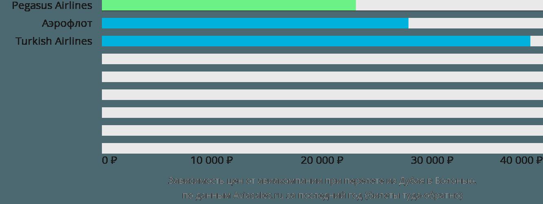 Динамика цен в зависимости от авиакомпании, совершающей перелет из Дубая в Болонью