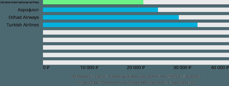 Динамика цен в зависимости от авиакомпании, совершающей перелет из Дубая в Беларусь