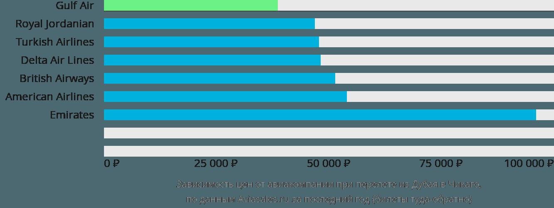 Динамика цен в зависимости от авиакомпании, совершающей перелет из Дубая в Чикаго
