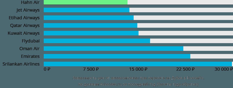 Динамика цен в зависимости от авиакомпании, совершающей перелет из Дубая в Коломбо