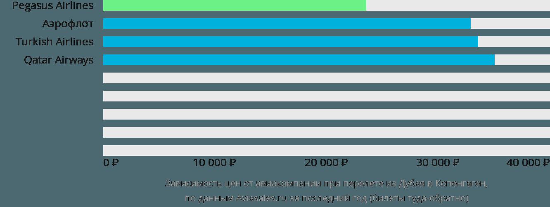 Динамика цен в зависимости от авиакомпании, совершающей перелет из Дубая в Копенгаген
