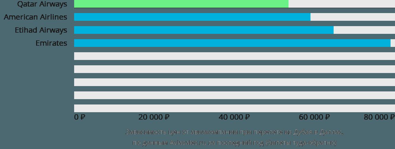 Динамика цен в зависимости от авиакомпании, совершающей перелет из Дубая в Даллас