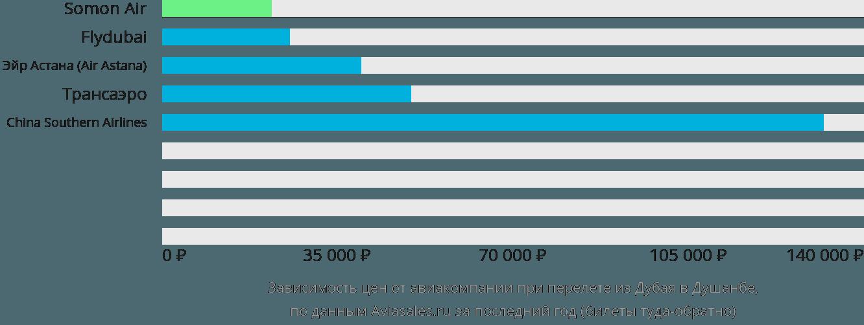 Динамика цен в зависимости от авиакомпании, совершающей перелет из Дубая в Душанбе