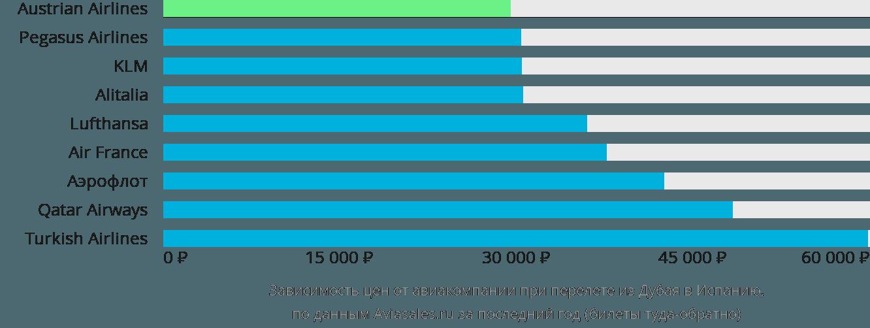 Динамика цен в зависимости от авиакомпании, совершающей перелёт из Дубая в Испанию