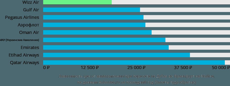 Динамика цен в зависимости от авиакомпании, совершающей перелет из Дубая во Франкфурт-на-Майне