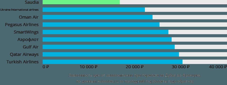 Динамика цен в зависимости от авиакомпании, совершающей перелет из Дубая во Францию