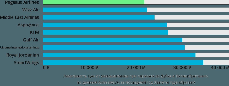 Динамика цен в зависимости от авиакомпании, совершающей перелёт из Дубая в Великобританию