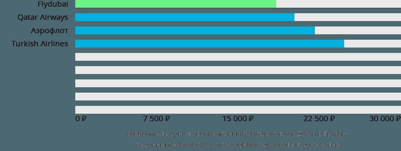 Динамика цен в зависимости от авиакомпании, совершающей перелет из Дубая в Грузию