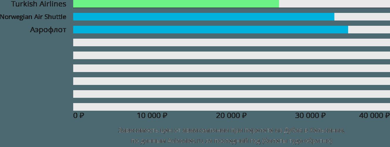 Динамика цен в зависимости от авиакомпании, совершающей перелет из Дубая в Хельсинки