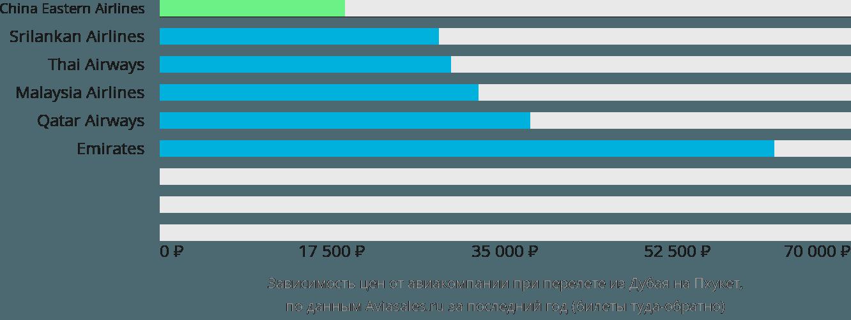 Динамика цен в зависимости от авиакомпании, совершающей перелет из Дубая на Пхукет