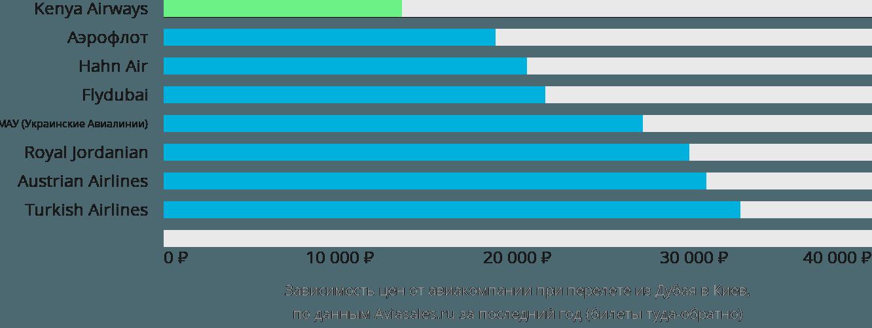 Динамика цен в зависимости от авиакомпании, совершающей перелет из Дубая в Киев