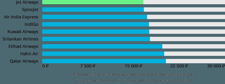 Динамика цен в зависимости от авиакомпании, совершающей перелет из Дубая в Индию