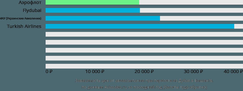 Динамика цен в зависимости от авиакомпании, совершающей перелет из Дубая в Кишинёв