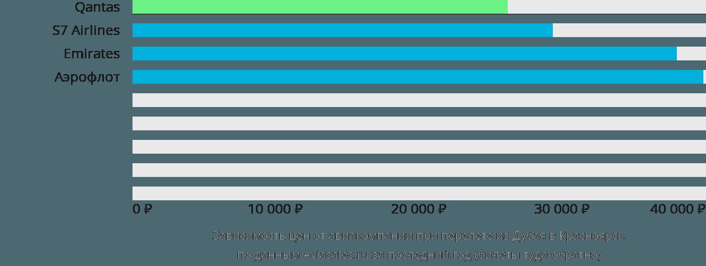 Динамика цен в зависимости от авиакомпании, совершающей перелет из Дубая в Красноярск