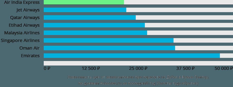 Динамика цен в зависимости от авиакомпании, совершающей перелет из Дубая в Куала-Лумпур
