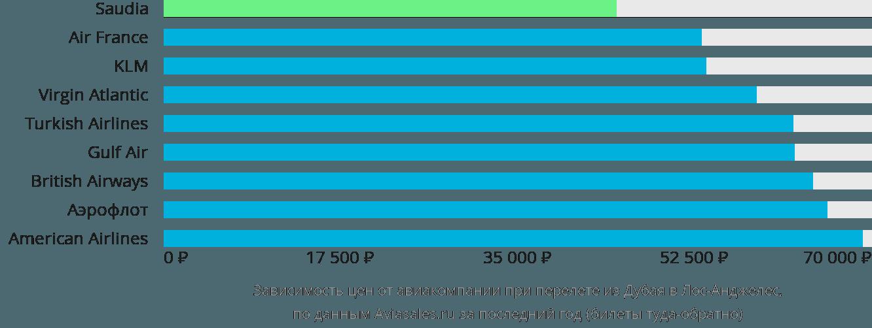 Динамика цен в зависимости от авиакомпании, совершающей перелет из Дубая в Лос-Анджелес