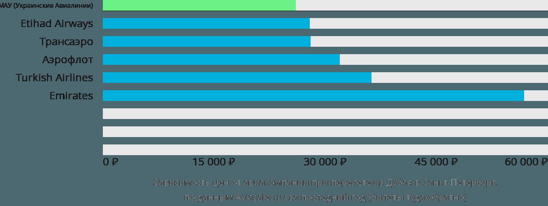 Динамика цен в зависимости от авиакомпании, совершающей перелет из Дубая в Санкт-Петербург