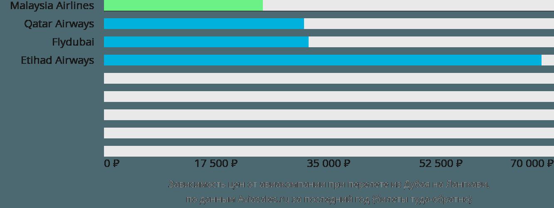 Динамика цен в зависимости от авиакомпании, совершающей перелет из Дубая на Лангкави