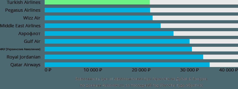 Динамика цен в зависимости от авиакомпании, совершающей перелет из Дубая в Лондон